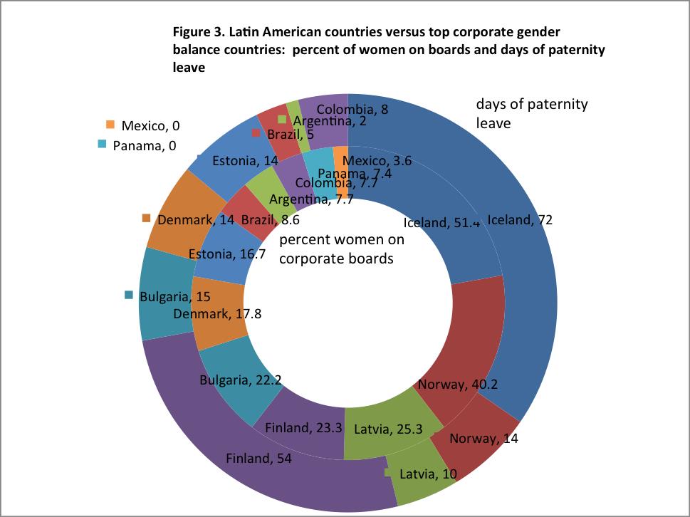 Gender-neutral Family Leave: Smart Economics For Latin America